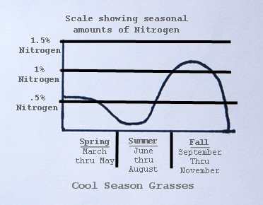 Lawn Fertilization - Cool Season Grass Nitrogen Chart