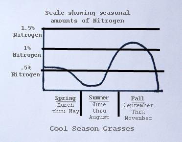 Lawn Fertilization - Cool Season Grass Nitrogen Chart