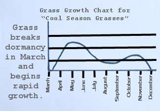 Lawn Fertilization - Cool Season Grass Growth Chart