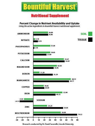 Agri-Gro Nutrient Graph
